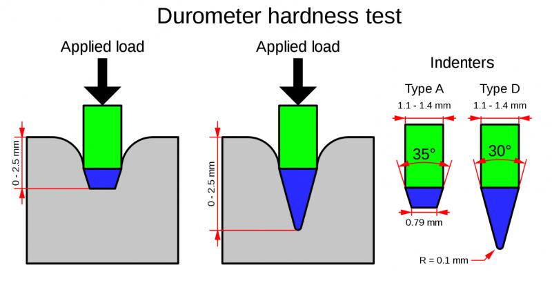 shore durability scales